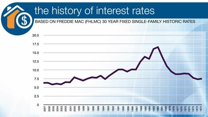 history-of-interest-rates1